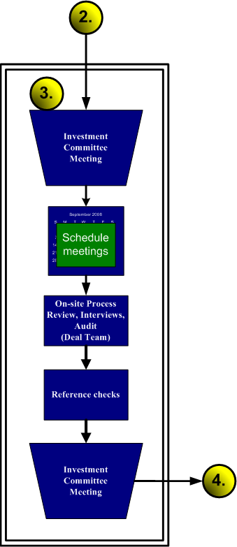 Alignment Capital Group Llc Services Investment Process Review